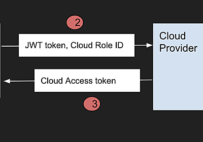 GitHub Actions: Secure cloud deployments with OpenID Connect | GitHub Changelog