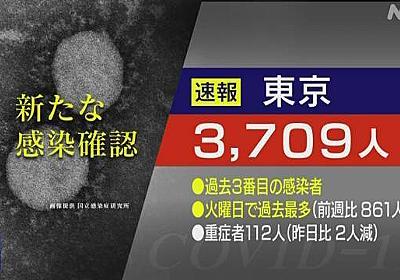 東京都 新型コロナ 7人死亡 3709人感染確認 過去3番目の多さ