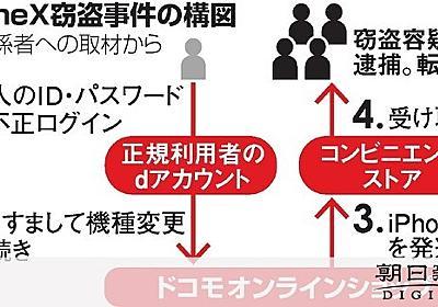 不正購入のiPhoneX受け取った疑い 男4人を逮捕:朝日新聞デジタル