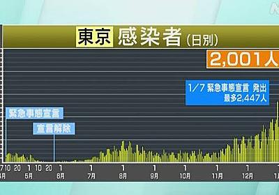 東京都 新型コロナ 2001人感染確認 65歳以上過去最多に | 新型コロナ 国内感染者数 | NHKニュース