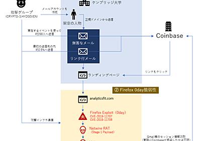 Coinbaseがうけた標的型攻撃とその対応についてまとめてみた - piyolog