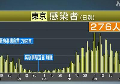 東京都 新型コロナ 新たに276人感染確認 200人超は今月3日以来 | 新型コロナ 国内感染者数 | NHKニュース