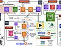 サーバレスアーキテクチャによる有料ライブ配信サービスの構築