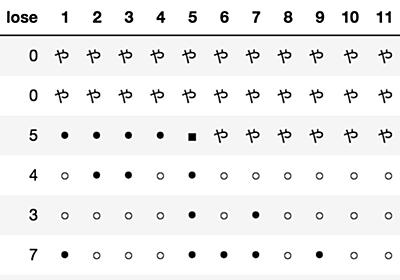 「勢い」が存在するかを統計的に確認する(大相撲編) - rmizutaの日記