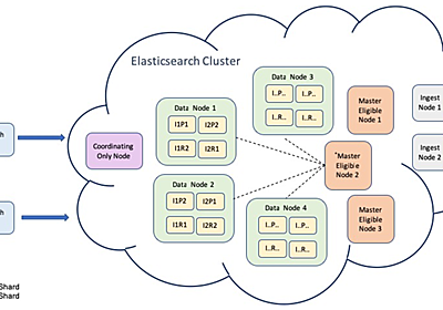 Migrating to Elasticsearch with dense vector for Carousell Spotlight search engine
