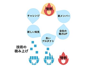 エンジニア組織の成長に必要なのは、一人の情熱を大切にすることである - Akatsuki Hackers Lab   株式会社アカツキ(Akatsuki Inc.)