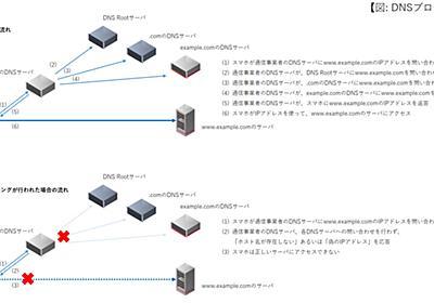 「ブロッキング」とMVNOの関係、通信の秘密を考える (1/2) - ITmedia Mobile