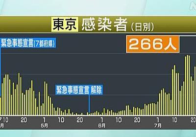 東京都 新たに266人感染確認 100人以上は20日連続 新型コロナ | 新型コロナ 国内感染者数 | NHKニュース
