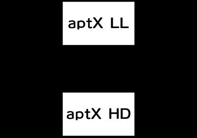 aptX LL / Adaptive でやる音ゲー - う!