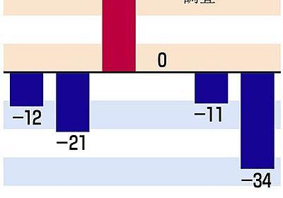 安倍首相のコロナ対応「最低」 6カ国世論調査:中日新聞Web