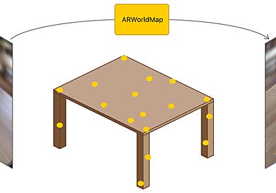 『API Diffsから見るiOS 12の新機能 - ARKit 2 #WWDC18 - その後のその後』へのコメント