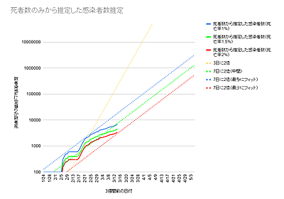 死亡者数から推定する感染者総数 - はてなの鴨澤