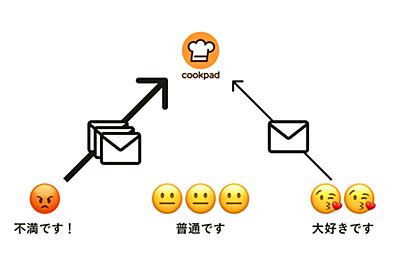 そのユーザーファースト、本当にユーザーファーストですか?|宇野雄 / Cookpad inc.|note