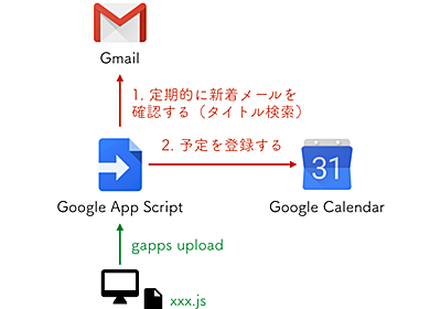 gapps を使って Google Apps Script を継続的にデプロイする - kakakakakku blog