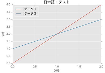 matplotlib のグラフに日本語を表示する方法(文字化け対応) - akiyoko blog