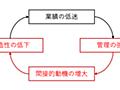 「きちんと管理すれば企業は成長する」の迷信が企業を衰退させる〜ToMo指数の研究〜 Yasuhiro Yoshizawa note