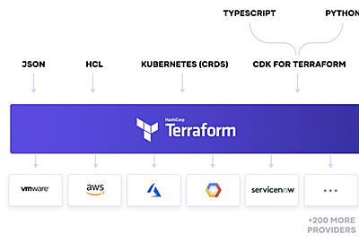 Terraform CDK + Java + コミュニティプロバイダーを使ってみる - febc技術メモ