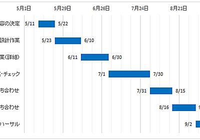 【Excelグラフ】ガントチャートの作り方と日付を入れる方法 - わえなび ワード&エクセル問題集