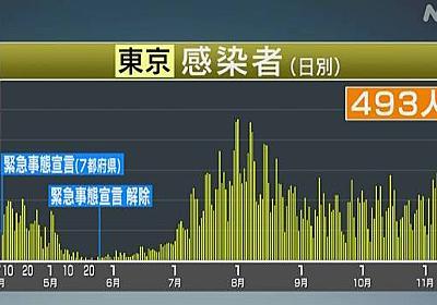 東京都 新型コロナ 最多の493人感染確認 8月1日の472人上回る | 新型コロナ 国内感染者数 | NHKニュース