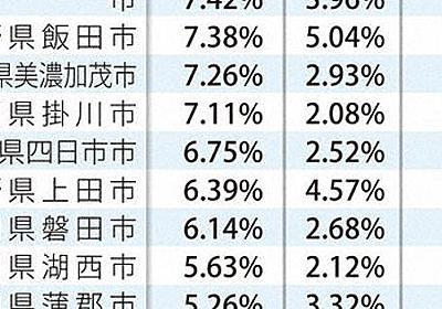 外国籍は通常の2倍 特別支援学級在籍率 日本語できず知的障害と判断か - 毎日新聞