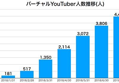 バーチャルYouTuber、半年で急増 181人→4475人に - ITmedia NEWS