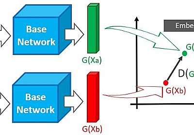 【深層距離学習】Siamese NetworkとContrastive Lossを徹底解説 はやぶさの技術ノート
