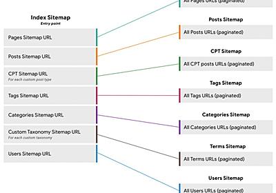 WordPress、サイトマップ生成をデフォルト機能として組み込むプロジェクトを開始 | 海外SEO情報ブログ