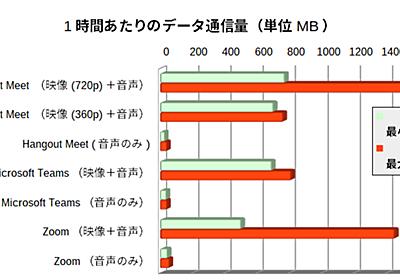 【特集】主要なテレカンツールのデータ通信量ってどのくらい? - 窓の杜