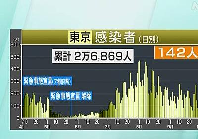 東京都 新型コロナ 142人感染 2人死亡 感染者計2万6869人に | 新型コロナ 国内感染者数 | NHKニュース