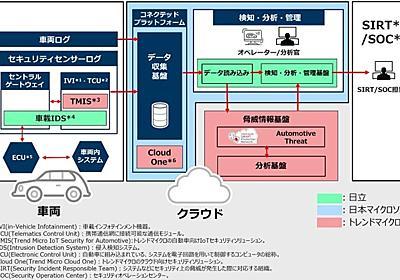 コネクテッドカー向け情報セキュリティ、日本MS・日立・トレンドマイクロが共同開発へ