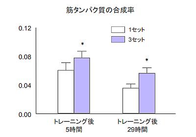 筋トレによる筋肥大の効果は強度、回数、セット数を合わせた総負荷量によって決まる - リハビリmemo