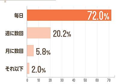 mixiまだ使っている人、7割が「毎日利用している」 - ITmedia NEWS