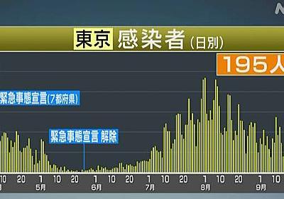 東京都 新型コロナ 新たに195人感染確認 4人死亡 | 新型コロナ 国内感染者数 | NHKニュース