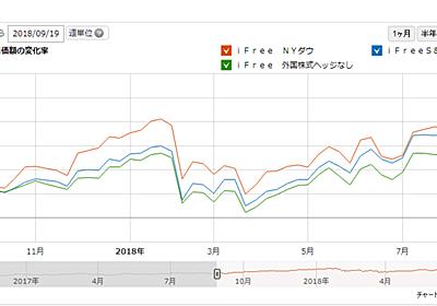 投資信託の積み立て比率を変える理由(外国株式・S&P500・NYダウ) - シロッコ手習鑑
