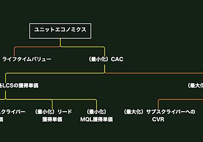 BtoB SaaSマーケティングのきほん 1|戸栗 頌平(Shohei Toguri)|note
