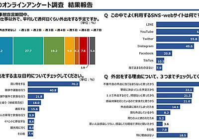若年層の約8割は路上飲みするつもりがない。東京都調べ - PC Watch