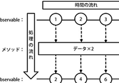 リアクティブプログラミングとRxJavaの概要 (1/6):CodeZine(コードジン)