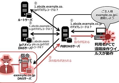DNSプロトコルを介して指令を受ける遠隔操作ウイルスが見つかる、対処は困難 -INTERNET Watch