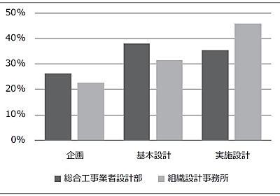 日本の組織設計事務所と総合工事業者(ゼネコン)設計部との設計プロセスの比較について - 小笠原正豊 建築設計事務所