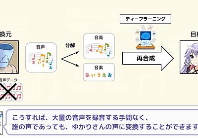 ディープラーニングで誰でも簡単に「結月ゆかり」の声になれる音声変換技術が開発される - GIGAZINE