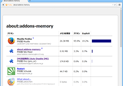 【レビュー】メモリを多く消費している「Firefox」アドオンを特定できる「about:addons-memory」 - 窓の杜