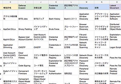 ATT&CKについてとMatrixの日本語抄訳 | SOCYETI