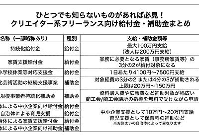 フリーランスのクリエイターがコロナ禍を乗り切るため、国のあらゆる補助金・給付金制度を活用してみた──日本初、ライトノベルの出版に持続化補助金が適用?