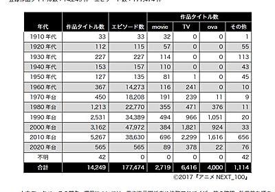 日本のアニメ総合データベース「アニメ大全」、'22年3月一般公開へ