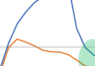データえっせい: 収入の年齢曲線の国際比較