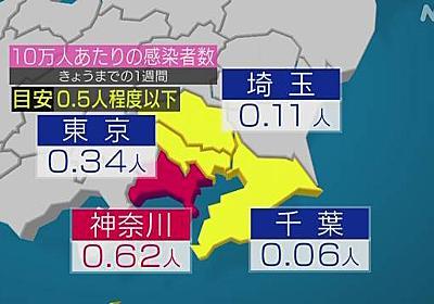 緊急事態宣言解除の目安 北海道 神奈川は上回る 新型コロナ | NHKニュース