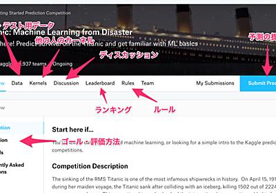 わかった気になれるKaggle入門 - Misoca開発者ブログ