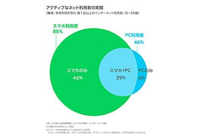インターネット利用環境「スマホのみ」が約半数、10代では7割に--LINE調べ - CNET Japan