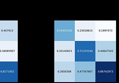 Googleが開発した多言語の埋め込みモデル「LaBSE」を使って多言語のテキスト分類 - Ahogrammer