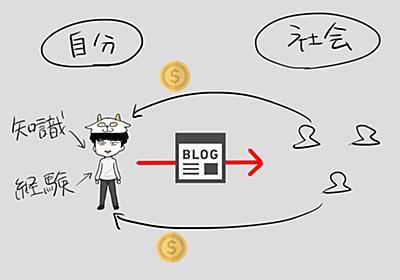 毎日ブログを書いていれば、一生自分が生活するお金には困らない理由 | 八木仁平オフィシャルブログ